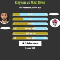 Clayson vs Max Alves h2h player stats
