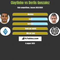 Claytinho vs Derlis Gonzalez h2h player stats