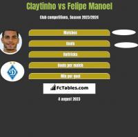 Claytinho vs Felipe Manoel h2h player stats