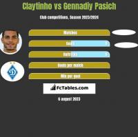 Claytinho vs Gennadiy Pasich h2h player stats