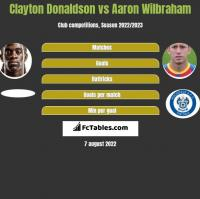 Clayton Donaldson vs Aaron Wilbraham h2h player stats