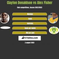 Clayton Donaldson vs Alex Fisher h2h player stats