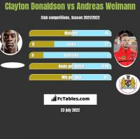 Clayton Donaldson vs Andreas Weimann h2h player stats