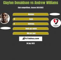 Clayton Donaldson vs Andrew Williams h2h player stats