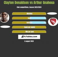 Clayton Donaldson vs Arthur Gnahoua h2h player stats