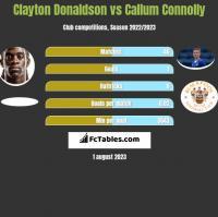 Clayton Donaldson vs Callum Connolly h2h player stats