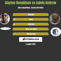 Clayton Donaldson vs Calvin Andrew h2h player stats