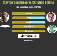 Clayton Donaldson vs Christian Doidge h2h player stats