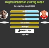 Clayton Donaldson vs Craig Noone h2h player stats