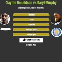 Clayton Donaldson vs Daryl Murphy h2h player stats