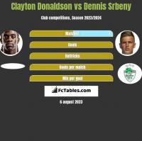 Clayton Donaldson vs Dennis Srbeny h2h player stats