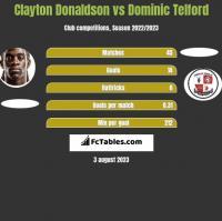 Clayton Donaldson vs Dominic Telford h2h player stats