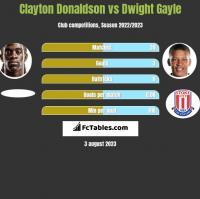 Clayton Donaldson vs Dwight Gayle h2h player stats