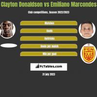 Clayton Donaldson vs Emiliano Marcondes h2h player stats