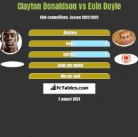 Clayton Donaldson vs Eoin Doyle h2h player stats