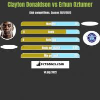 Clayton Donaldson vs Erhun Oztumer h2h player stats