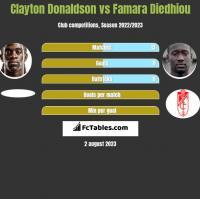 Clayton Donaldson vs Famara Diedhiou h2h player stats