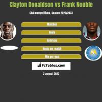 Clayton Donaldson vs Frank Nouble h2h player stats