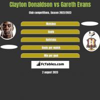 Clayton Donaldson vs Gareth Evans h2h player stats