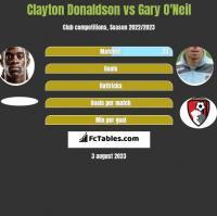 Clayton Donaldson vs Gary O'Neil h2h player stats