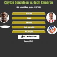 Clayton Donaldson vs Geoff Cameron h2h player stats