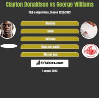 Clayton Donaldson vs George Williams h2h player stats