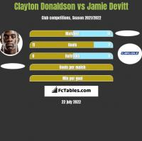 Clayton Donaldson vs Jamie Devitt h2h player stats