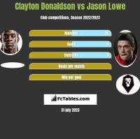Clayton Donaldson vs Jason Lowe h2h player stats
