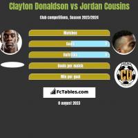 Clayton Donaldson vs Jordan Cousins h2h player stats