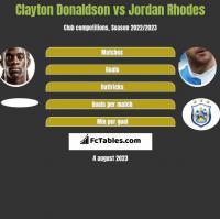Clayton Donaldson vs Jordan Rhodes h2h player stats