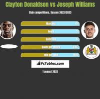Clayton Donaldson vs Joseph Williams h2h player stats