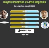 Clayton Donaldson vs Josh Magennis h2h player stats