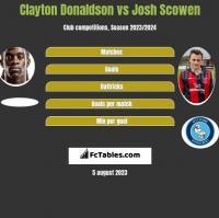 Clayton Donaldson vs Josh Scowen h2h player stats
