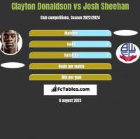 Clayton Donaldson vs Josh Sheehan h2h player stats