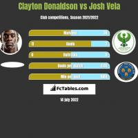 Clayton Donaldson vs Josh Vela h2h player stats