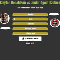 Clayton Donaldson vs Junior Ogedi-Uzokwe h2h player stats
