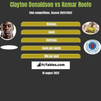 Clayton Donaldson vs Kemar Roofe h2h player stats