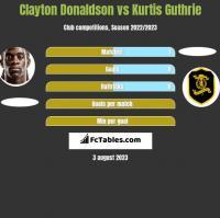 Clayton Donaldson vs Kurtis Guthrie h2h player stats