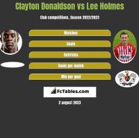 Clayton Donaldson vs Lee Holmes h2h player stats