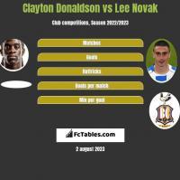 Clayton Donaldson vs Lee Novak h2h player stats