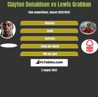 Clayton Donaldson vs Lewis Grabban h2h player stats