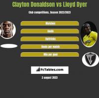 Clayton Donaldson vs Lloyd Dyer h2h player stats