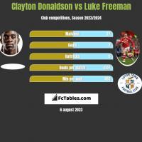 Clayton Donaldson vs Luke Freeman h2h player stats