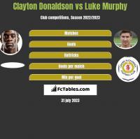 Clayton Donaldson vs Luke Murphy h2h player stats