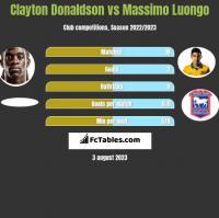 Clayton Donaldson vs Massimo Luongo h2h player stats