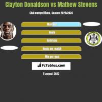 Clayton Donaldson vs Mathew Stevens h2h player stats