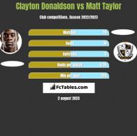 Clayton Donaldson vs Matt Taylor h2h player stats