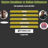Clayton Donaldson vs Nathan Delfouneso h2h player stats