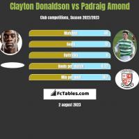Clayton Donaldson vs Padraig Amond h2h player stats