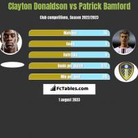 Clayton Donaldson vs Patrick Bamford h2h player stats